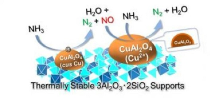 yeni katalizor amonyagi inovatif temiz yakita ceviriyor - Yeni Katalizör Amonyağı İnovatif Temiz Yakıta Çeviriyor