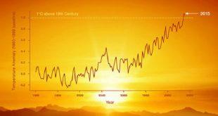enerjimizin yuzde 100unu yenilenebilir kaynaklardan saglayabilir miyiz 310x165 - Enerjimizin Yüzde 100'ünü Yenilenebilir Kaynaklardan Sağlayabilir miyiz?