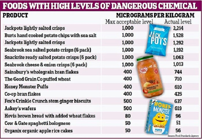 Bebek Mamaları ve Kahvaltılık Gevrekler Yüksek Düzeyde Kimyasal İçeriyor