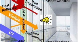 bu malzeme pencerelerin hem evinize enerji saglamasina hem de evinizin sicakligini kontrol etmesine yardimci olabilir 310x165 - Bu Malzeme, Pencerelerin Hem Evinize Enerji Sağlamasına Hem de Evinizin Sıcaklığını Kontrol Etmesine Yardımcı Olabilir