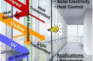 bu malzeme pencerelerin hem evinize enerji saglamasina hem de evinizin sicakligini kontrol etmesine yardimci olabilir 310x205 - Bu Malzeme, Pencerelerin Hem Evinize Enerji Sağlamasına Hem de Evinizin Sıcaklığını Kontrol Etmesine Yardımcı Olabilir