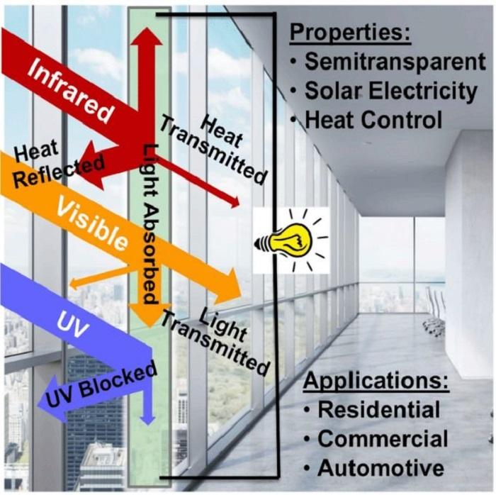 Bu Malzeme, Pencerelerin Hem Evinize Enerji Sağlamasına Hem de Evinizin Sıcaklığını Kontrol Etmesine Yardımcı Olabilir