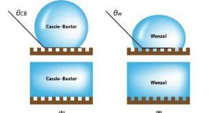 kaliteli kozmetik uretimi icin yuzey bilimini anlama 310x165 - Kaliteli Kozmetik Üretimi için Yüzey Bilimini Anlama