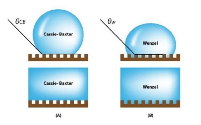 kaliteli kozmetik uretimi icin yuzey bilimini anlama - Kaliteli Kozmetik Üretimi için Yüzey Bilimini Anlama