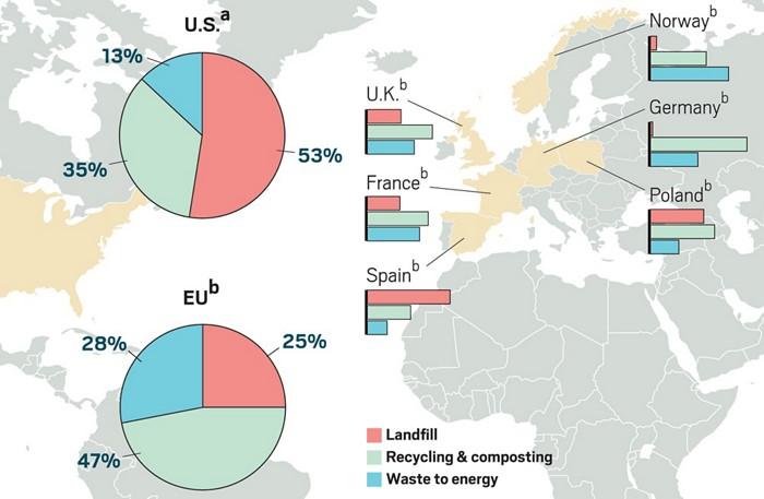 Plastikler Enerji Kaynağı Olabilir mi?