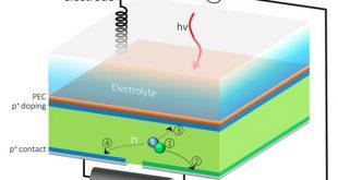 ayni anda hem hidrojen hem de elektrik uretebilen gunes hucreleri gelistirildi 310x165 - Aynı Anda Hem Hidrojen Hem de Elektrik Üretebilen Güneş Hücreleri Geliştirildi