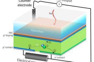 ayni anda hem hidrojen hem de elektrik uretebilen gunes hucreleri gelistirildi 310x205 - Aynı Anda Hem Hidrojen Hem de Elektrik Üretebilen Güneş Hücreleri Geliştirildi