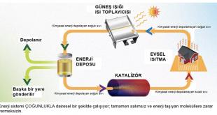 bilim insanlari gunes enerjisini 18 yila kadar depolayabilecek bir sivi yakit gelistirdiler 310x165 - Bilim İnsanları, Güneş Enerjisini 18 Yıla Kadar Depolayabilecek Bir Sıvı Yakıt Geliştirdiler