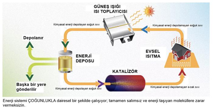 bilim insanlari gunes enerjisini 18 yila kadar depolayabilecek bir sivi yakit gelistirdiler - Bilim İnsanları, Güneş Enerjisini 18 Yıla Kadar Depolayabilecek Bir Sıvı Yakıt Geliştirdiler