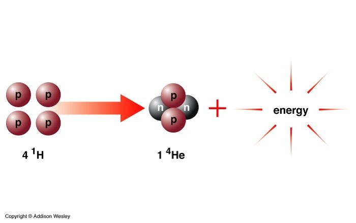 cin nukleer fuzyon sicakligina erisen yapay gunes gelistirdi 1 - Çin, Nükleer Füzyon Sıcaklığına Erişen Yapay Güneş Geliştirdi