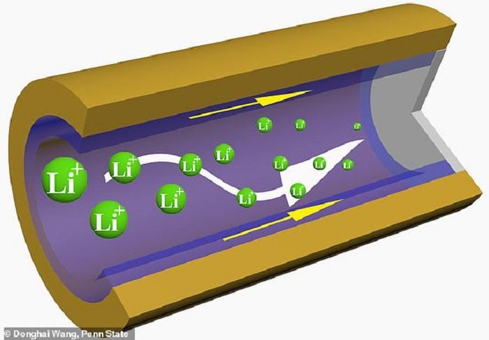 Daha Hızlı Şarj Olan 2 Kat Daha Uzun Ömürlü Piller Üretildi