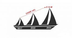 marin kompozitlerinde epoksi recineler kuresel pazar analizi 2018 2023 4 4luk bir cagrda buyumeyi bekledi 310x165 - Marin Kompozitlerinde Epoksi Reçineler: Küresel Pazar Analizi (2018-2023) % 4.4'lük Bir CAGR'da Büyümeyi Bekledi