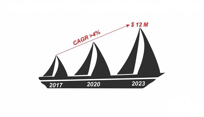 Marin Kompozitlerinde Epoksi Reçineler: Küresel Pazar Analizi (2018-2023) % 4.4'lük Bir CAGR'da Büyümeyi Bekledi