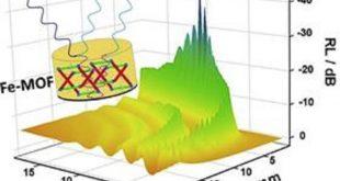 metal organik kafes yapilari mikrodalgalari sonumleyebiliyor 310x165 - Metal Organik Kafes Yapıları Mikrodalgaları Sönümleyebiliyor