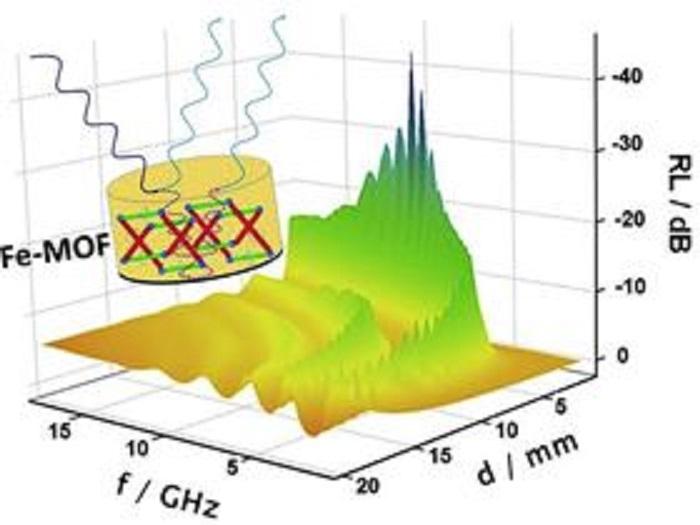 metal organik kafes yapilari mikrodalgalari sonumleyebiliyor - Metal Organik Kafes Yapıları Mikrodalgaları Sönümleyebiliyor