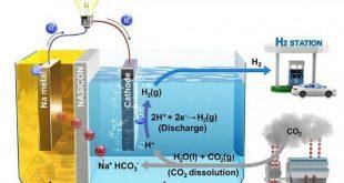 karbon saliniminin elektrige donusturuldugu bir yontem kesfedildi 310x165 - Karbon Salınımının Elektriğe Dönüştürüldüğü Bir Yöntem Keşfedildi