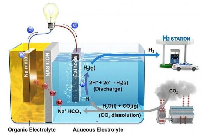 Karbon Salınımının Elektriğe Dönüştürüldüğü Bir Yöntem Keşfedildi
