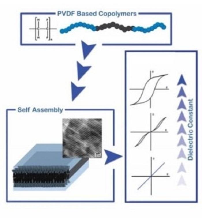 Bilim İnsanları, Ayarlanabilir Özellikler ile Farklı PVDF Tabanlı Blok Kopolimerleri Üretmek için Bir Metot Oluşturuyor