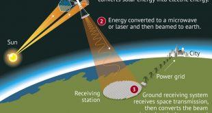 cinin uzayda bir gunes enerjisi istasyonu insa edecegi aciklandi 310x165 - Çin'in Uzayda Bir Güneş Enerjisi İstasyonu İnşa Edeceği Açıklandı