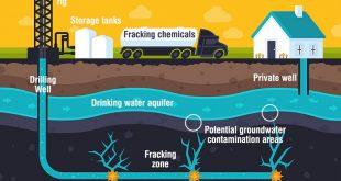 hidrolik kirilma yonteminde toksik kimyasal kullanimi azaltilabilir 310x165 - Hidrolik Kırılma Yönteminde Toksik Kimyasal Kullanımı Azaltılabilir