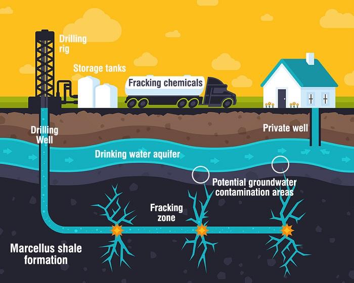Hidrolik Kırılma Yönteminde Toksik Kimyasal Kullanımı Azaltılabilir