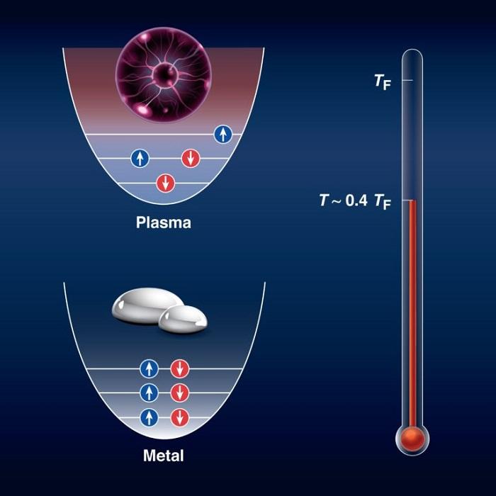 Araştırmacılar, Sıvı Metali Plazmaya Çevirmek İçin Yeni Bir Yöntem Keşfetti