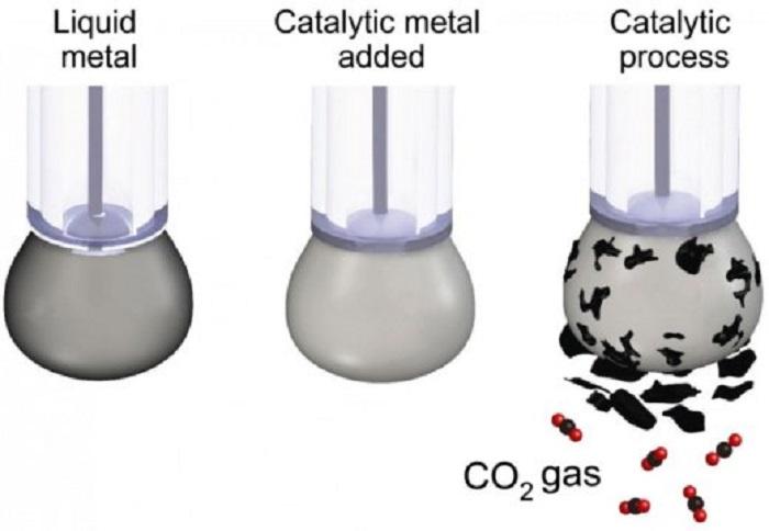 Bilim Adamları Karbondioksiti Tekrar Kömür Haline Getiriyor