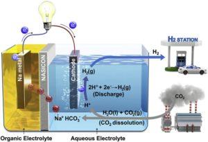 Geliştirilen Yeni Yöntemle Karbondioksit, Elektrik ve Hidrojen Yakıtına Dönüştürülecek