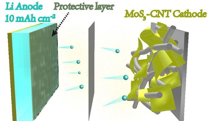 Kimyagerler, Piller için Lityum Metal Elektrotları Oluşturmanın Yeni Yolunu Geliştirdi