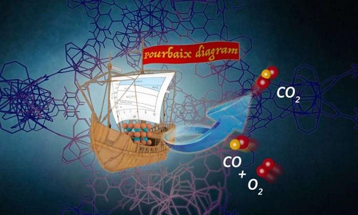 Bilim Adamları, Ana Malzemelerdeki Katalizörleri Bir Şişeye Sıkıştırıyor