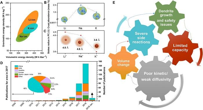 Araştırmacılar, Potasyum-İyon Pil Teknolojisinin Mevcut Durumunu Ana Hatlarıyla Yayınladı