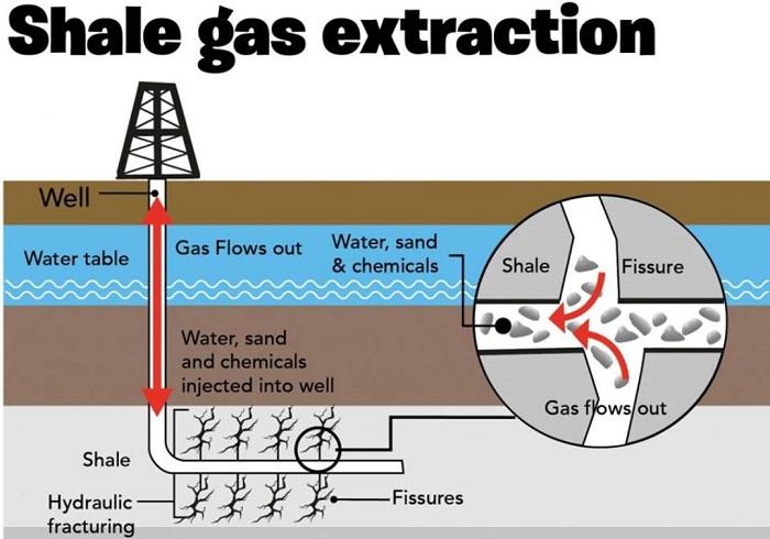 Karbondioksit Kırmasının Hidrolik Kırmadan Daha Çevreci Olduğu Bulundu