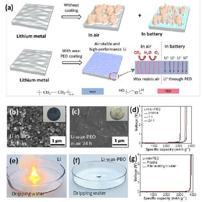 Havaya ve Suya Dayanıklı Lityum Metal Anotlar için Verimli Paket Teknolojisi
