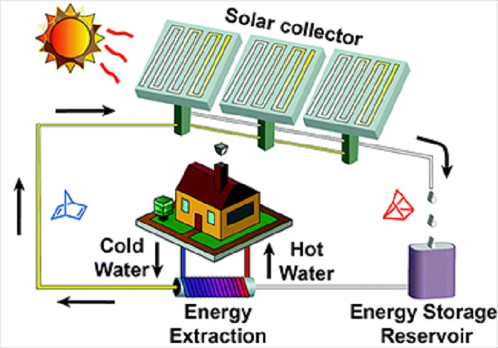 Yeni Güneş Pillerinin Anahtarı: Şekil Değiştiren Kimyasal