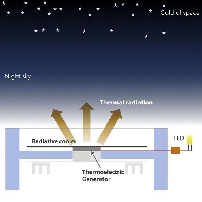 Bilim İnsanları, Uzaydaki Soğuktan Yenilenebilir Enerji Üretti