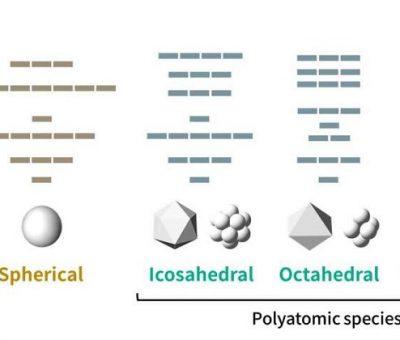 Moleküller için Periyodik Tablolar