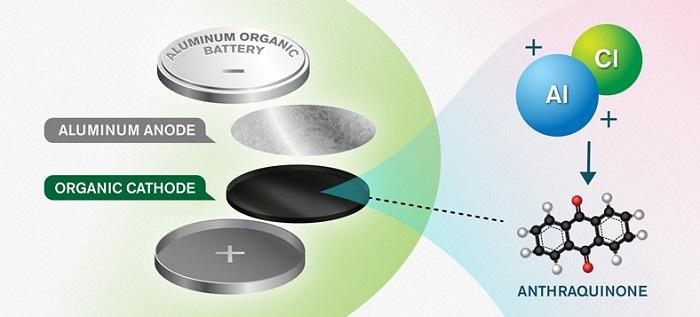 Lityum İyon Pilleri Unutturacak, Çevreci Alüminyum Piller Üretildi