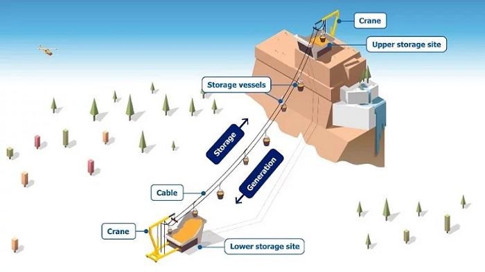 Bilim İnsanlarından Enerji Depolamak için İlginç Öneri: Dağları Kullanalım