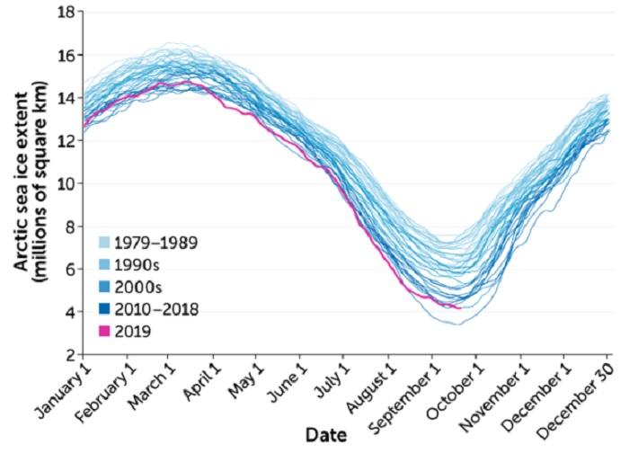 İklim Değişikliği Şu An Okyanusları, Buzulları Nasıl Değiştiriyor ve Gelecekte Bizleri Neler Bekliyor