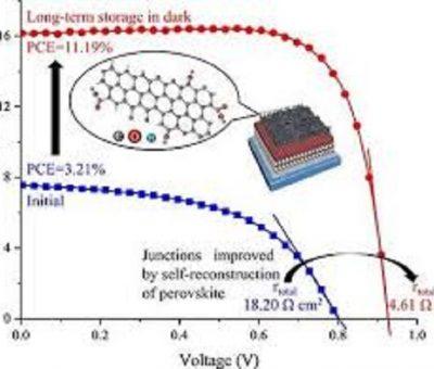Neden Değiştirilmiş Karbon Nanotüpler Yeniden Üretilebilirlik Problemine Yardımcı Olabilir?