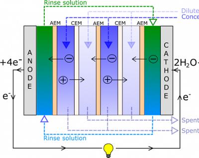 Atık Isı Ters Elektrodiyaliz Kullanılarak Hidrojen Yakıtına Dönüştürülebilir