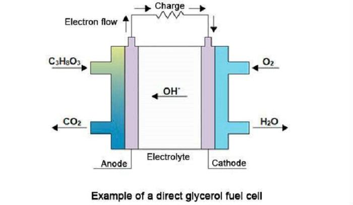 Niyobyum Yakıt Hücrelerinde Katalizör Olarak Kullanılıyor