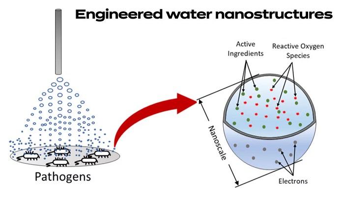 Bilim İnsanları, Su Şeklinde 'Nano Dezenfektan' İcat Etti