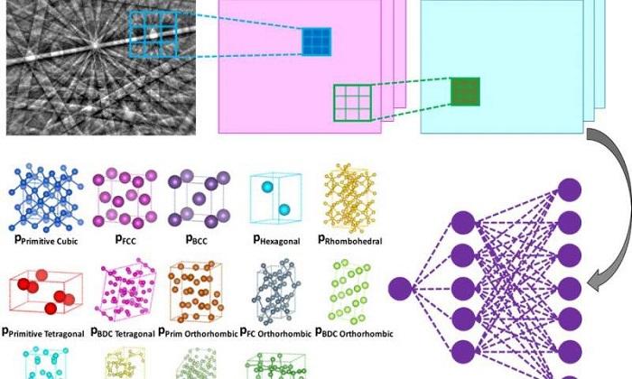 Makine Öğrenimi Tekniği Kristal Yapıların Belirlenmesini Hızlandırır