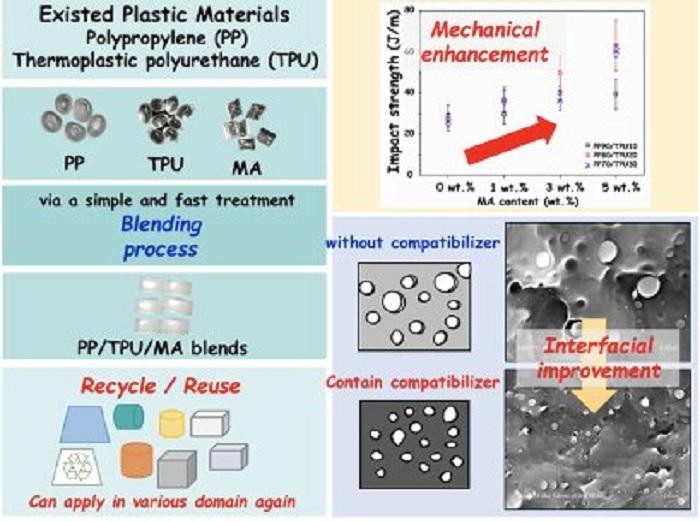 Plastikleri Birlikte Geri Dönüştürmek için Yeni Bir Yöntem
