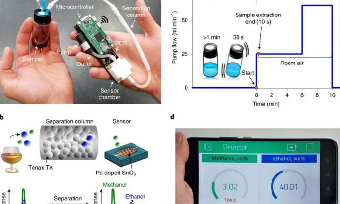 Taşınabilir Akıllı Telefon Eklentisi Alkollü İçeceklerde Metanolü Ölçebilir