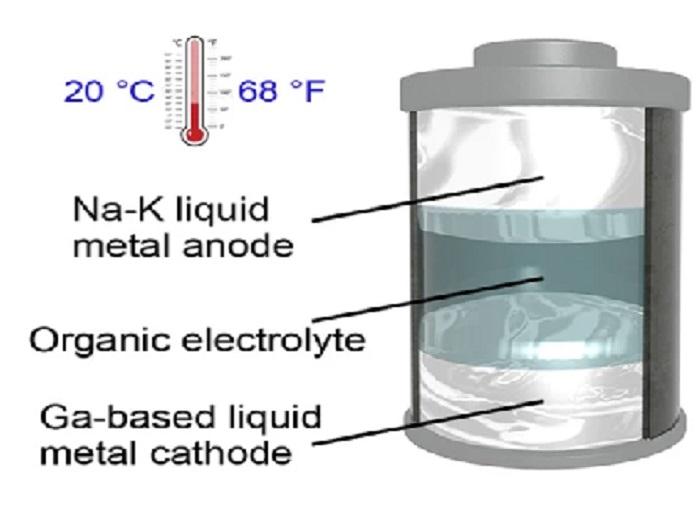 Tamamen Sıvı Olarak Üretilen İlk Deneysel Bataryalar Oda Sıcaklığında Sıvı Kalmayı Başarabiliyor