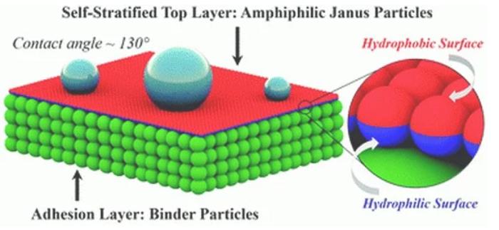 Çift Yüzlü Nanoparçacıklar Daha Yapışkan ve Su İtici Bir Boya Yapılmasına İmkan Sağlayabilir
