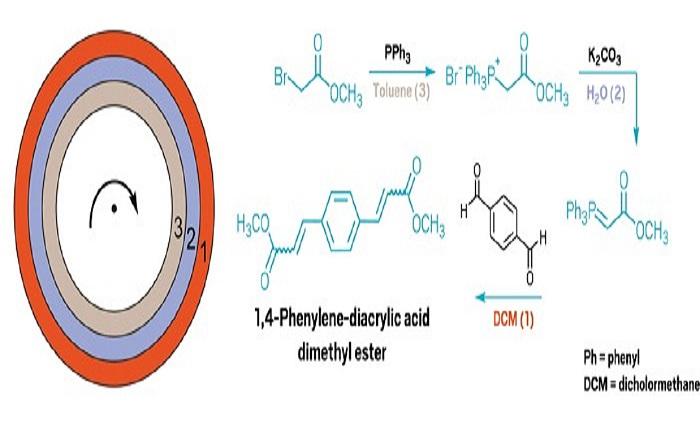Dolaşım Reaktörü, Çok Adımlı Reaksiyonları Yürütebilir ve Saflaştırabilir