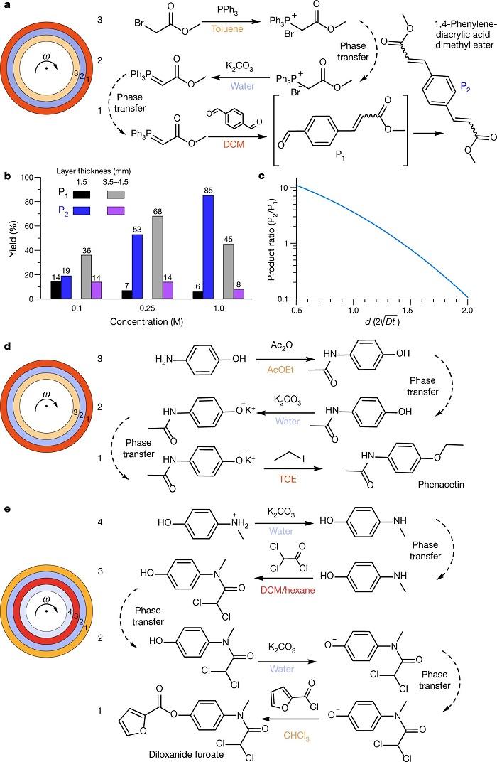 Kimyasal Reaksiyon Dizilerini Otomatikleştirmenin Yeni Yolu